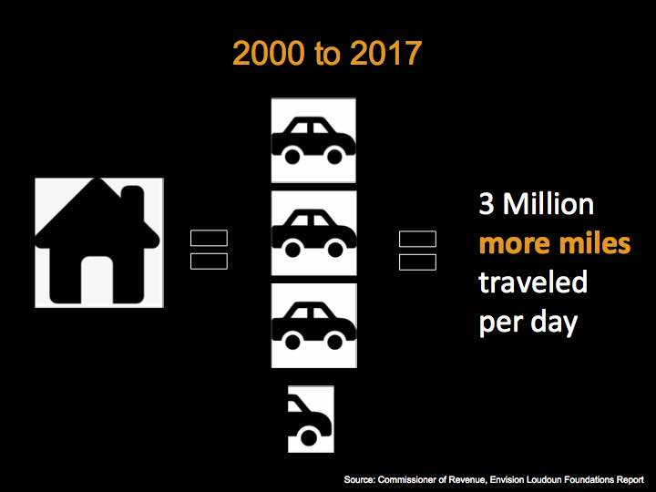 Cars per household