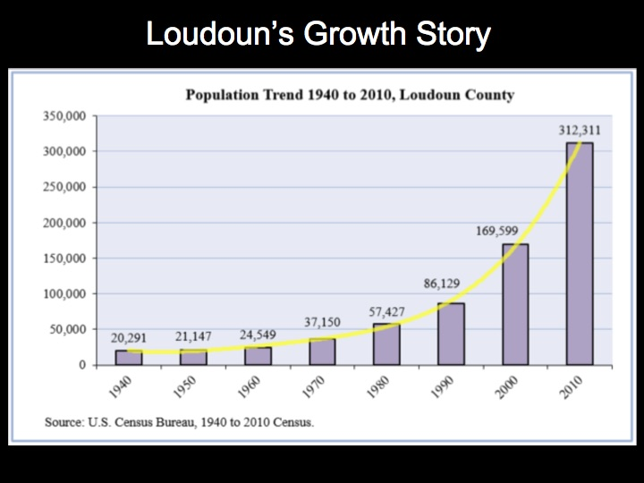 Loudoun Population Trends