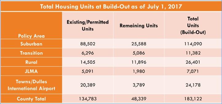 Loudoun Buildout Numbers