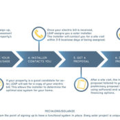 How It Works - Step by Step Process