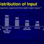 Distribution of Input graph