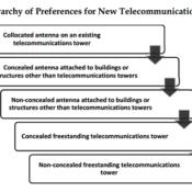County Rewriting Telecommunication Plan