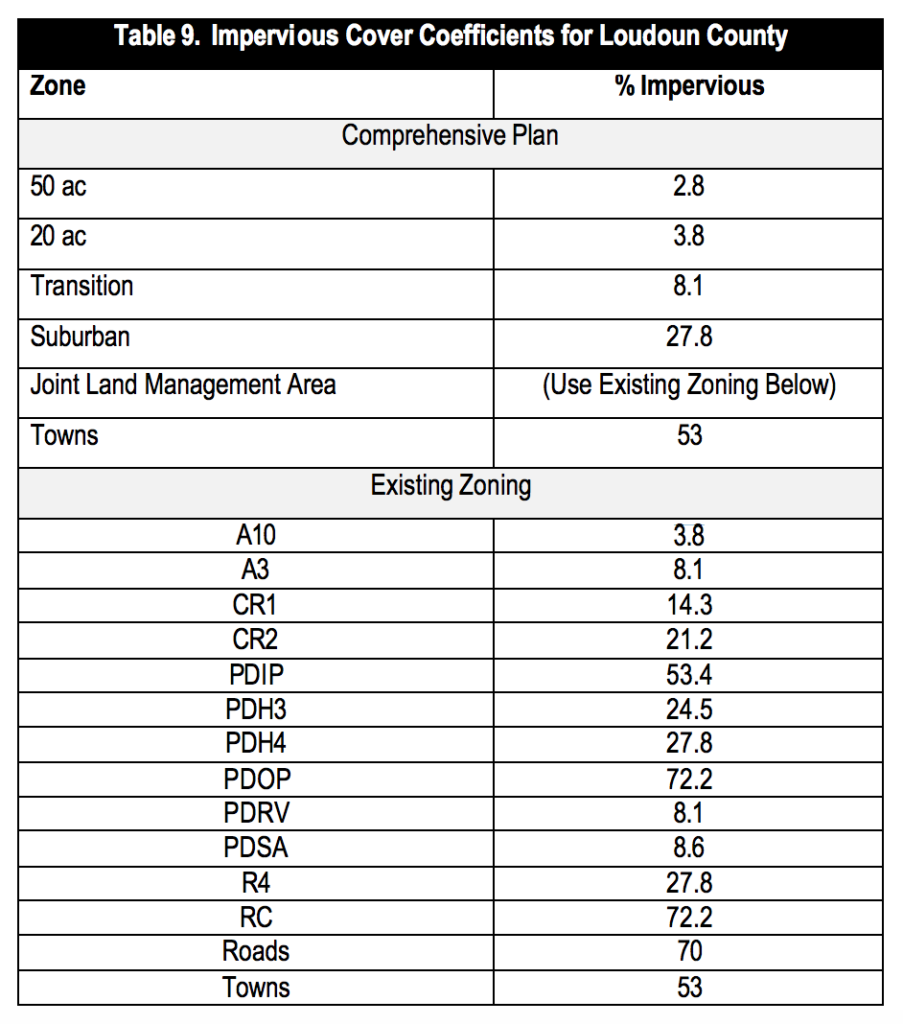 a table with impervious surface cover coefficients for Loudoun